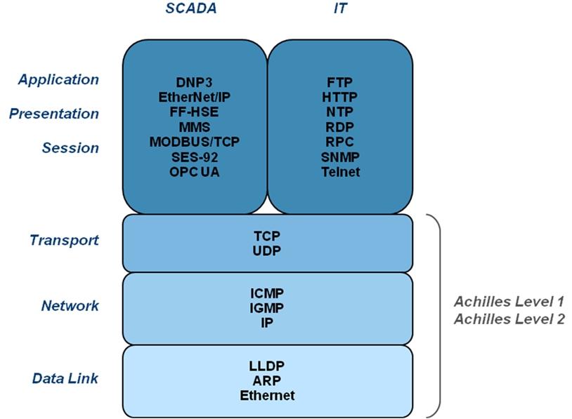 Achilles Test Platform | Vulnerability Testing | Products | Alutech